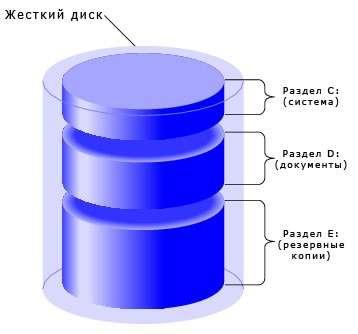 Як обєднати розділи жорсткого диска? Опис всіх способів
