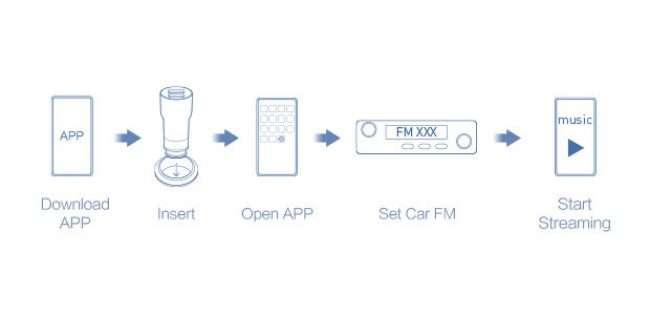 Xiaomi Roidmi 2S — Кращий FM-трансмітер для авто
