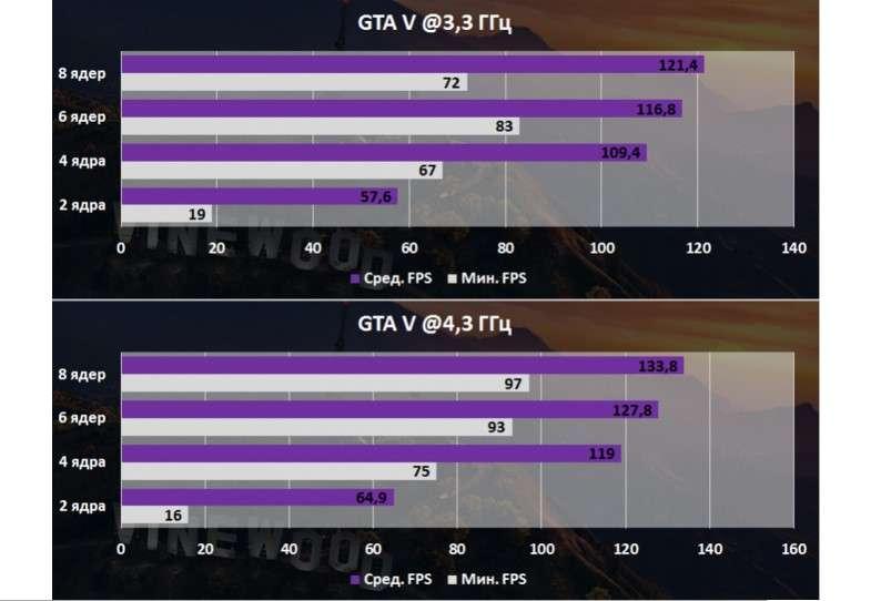 Який краще для ігор — Огляд за параметрами