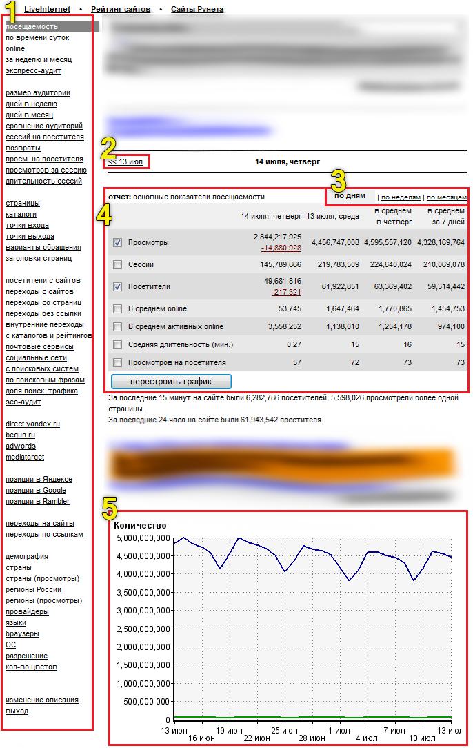 Найкращі системи аналітики для перевірки відвідуваності сайтів