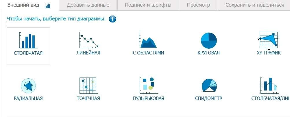ТОП-4 найкращих сервісу для побудови графіків онлайн